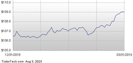 Top 10 Stocks Held By TD Ameritrade Trust Co - Slide 1 of 10
