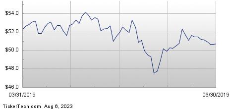 Top 10 Stocks Held By Grosvenor Holdings L L C  - Slide 1 of 10