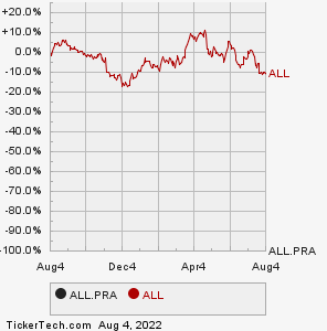 Allstate Corp Nonulative Perpetual Preferred Stock Series A All Pra Information Page Channel