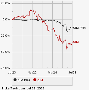 Chimera Investment Corp 8 00 Series A Ulative Redeemable Preferred Stock Cim Pra Information Page Channel