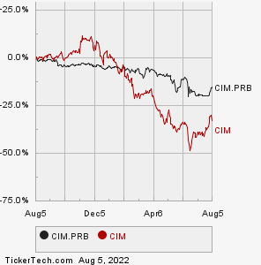 Chimera Investment Corp 8 00 Series B Fixed To Floating Rate Ulative Redeemable Preferred Stock Cim Prb Information Page Channel