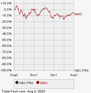 Bank of Montreal (Quebec) | 6 20% Non-Cumulative Dollar