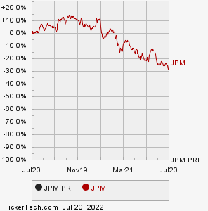 JPMorgan Chase & Co   6 125% Non-Cumulative Preferred Stock