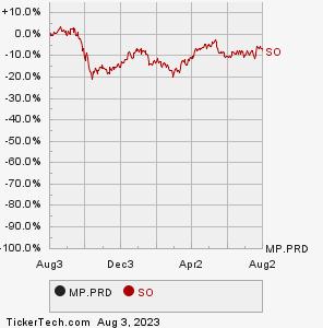 Did Southern Company stock split?